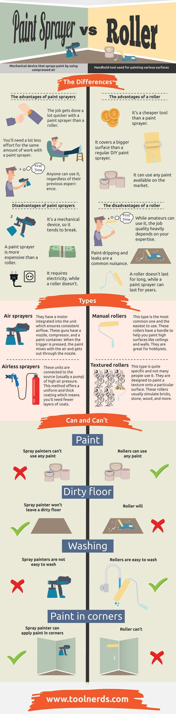 Paint Sprayer vs Roller